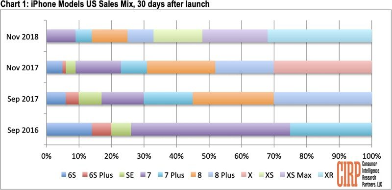 cirp iphone sales